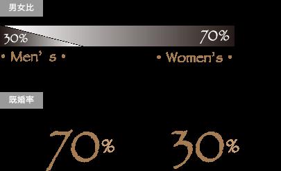 男女比 Men's30% Women's70% 既婚率 既婚:70% 未婚:30%